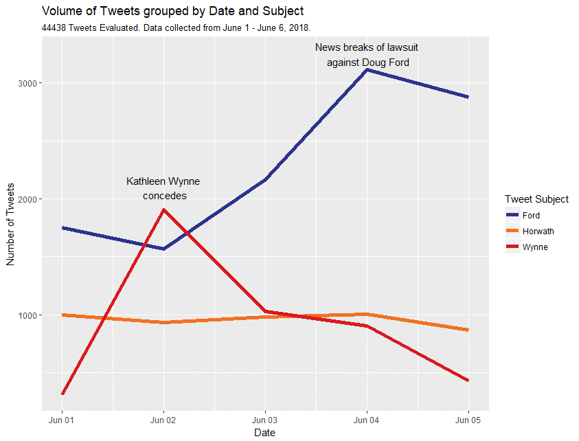 Volume of Tweets grouped by Date and Subject