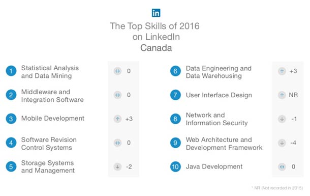 Top skills of 2016 on LinkedIn Canada